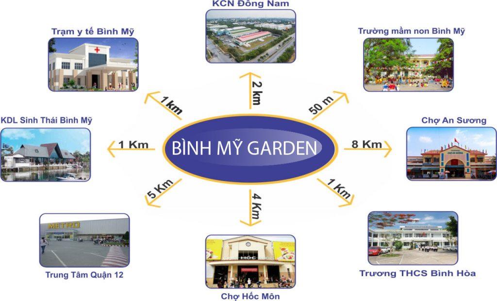 Tiện ích Dự án Đất nền Bình Mỹ Garden Võ Văn Bích Củ Chi