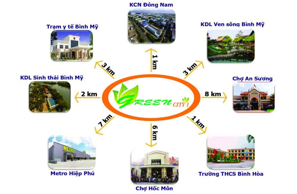 Tiện ích kết nối khu vực Vị trí Dự án Đất nền Green City 1 Võ Văn Bích Bình Mỹ Củ Chi