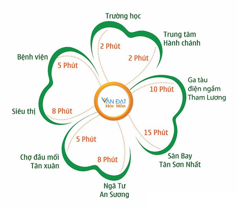 Tiện ích kết nối khu vực của Vạn Đạt Hóc Môn
